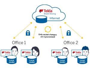 Software Tekla Model Sharing